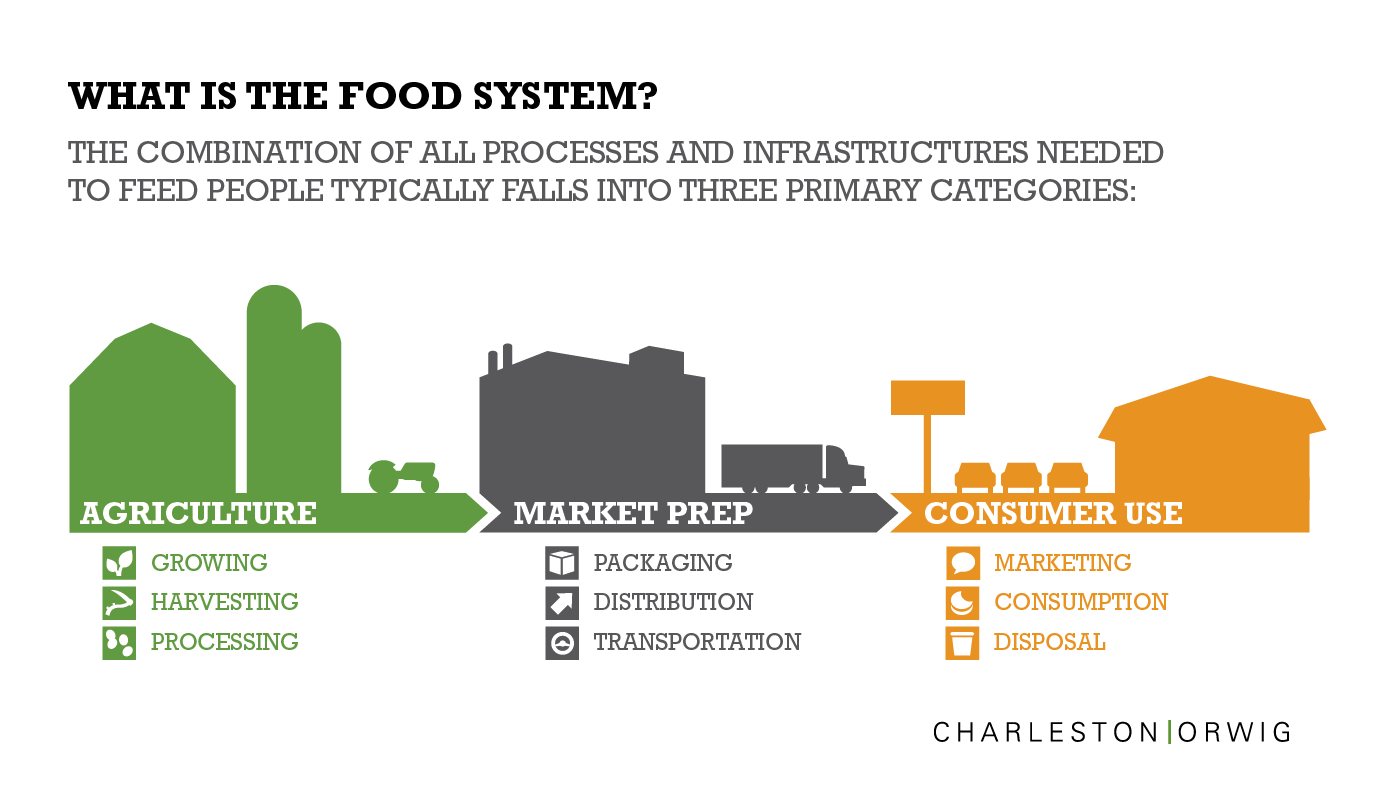 Food System Infographic - What Is The #FoodSystem? | Information +
