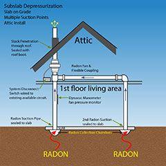 2nd Tap Attic Sub Slab Radon Mitigation System Thumbnail Radon Mitigation Radon Radon Gas