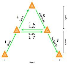 Image result for cone agility drills | Soccer | Soccer workouts
