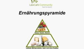 Back to Basics Eine kohlenhydratarme Ernährung auf Basis von natürlichen und naturbelassenen Lebensmitteln. Sie erlaubt es dir, dein Körpergewicht zu regulieren und deine körperlichen Beschwerden zu lindern. Und dies ohne PillenundWundermittel, ohneZählen, ohnewiegen, ohneStress. 10 einfache Regeln,eine Liste mit Lebensmitteln und eine starke Community unterstützen dich.  Low Carb – Rezepte