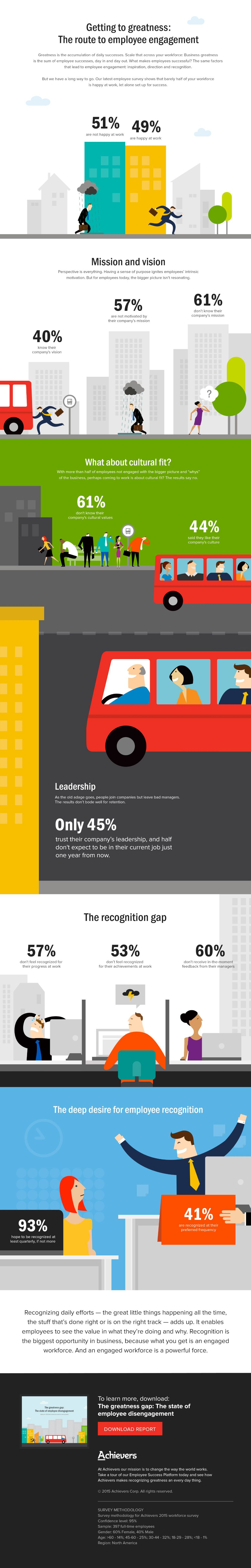 Getting to greatness: The route to employee engagement #Infographic
