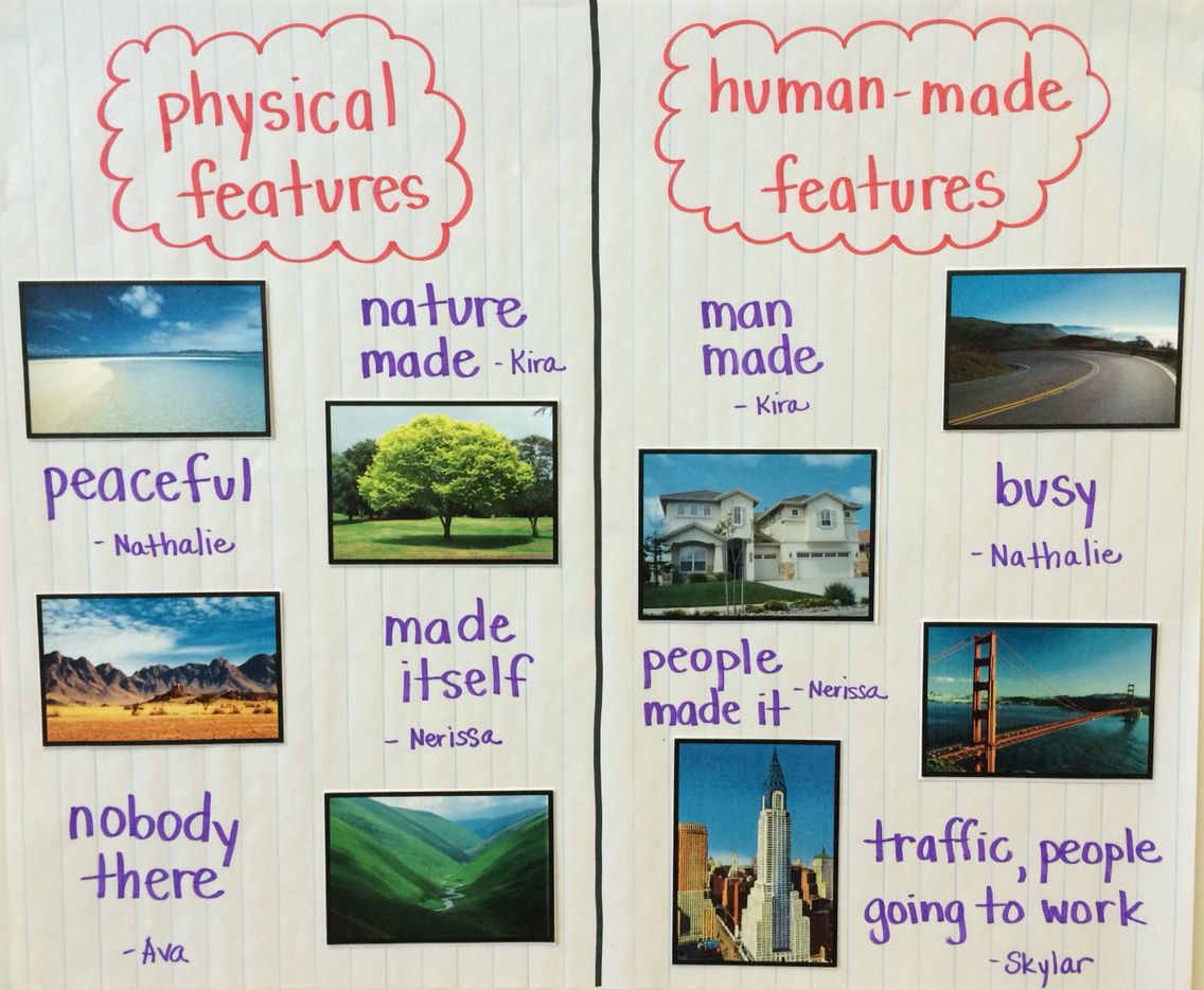 Picture Sorting Activity To Teach About Physical Vs Human