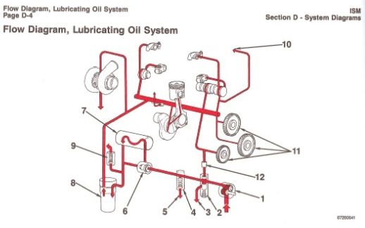 Lubrication Oil System | Cummins, System, DiagramPinterest