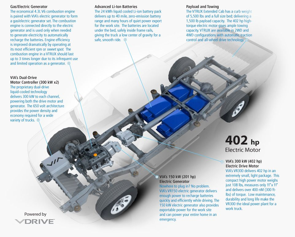 """Trucks And SUV""""s That Get 100MPG And 40 miles Electric"""