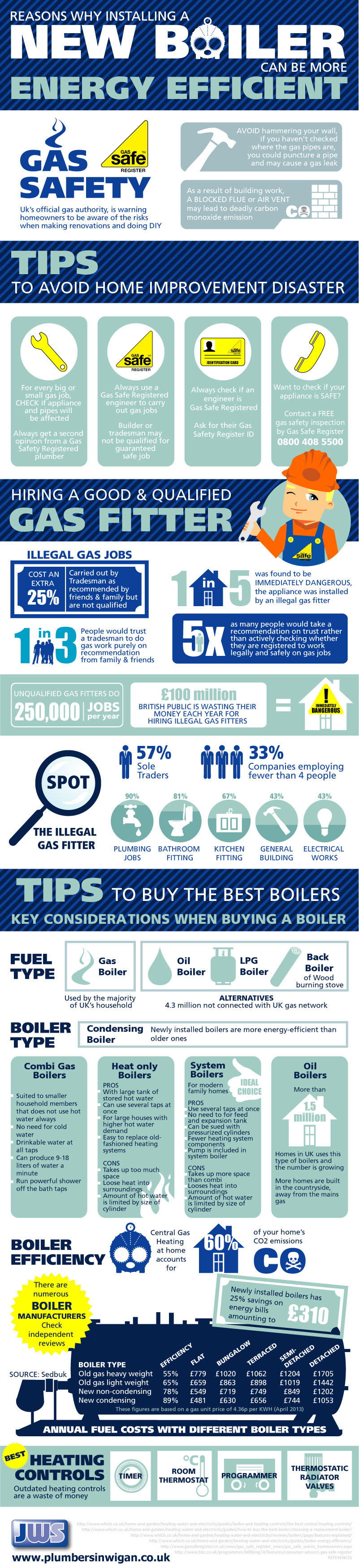 Reasons Why Installing a New Boiler can be More Energy Efficient ...