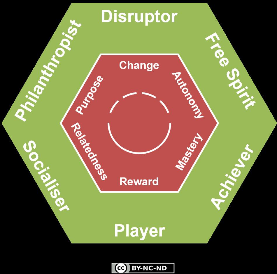 Tipos de jugadores (Clasificación ampliada, recomendación de @AzaharaTIC)
