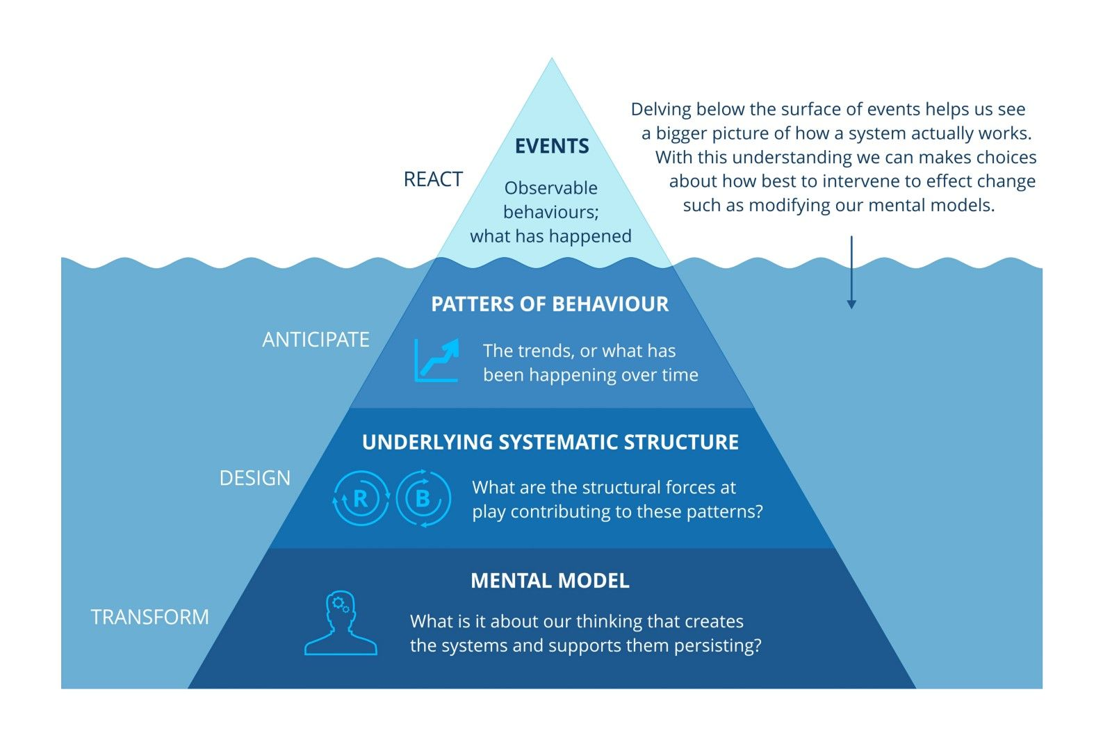 The Iceberg of How Systems thinking, Change management