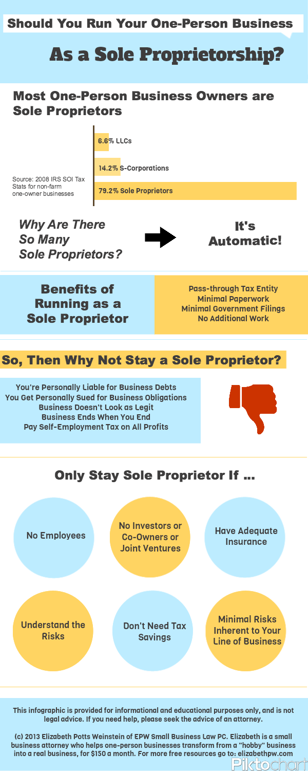 Should You Run Your One Person Business As A Sole Proprietorship