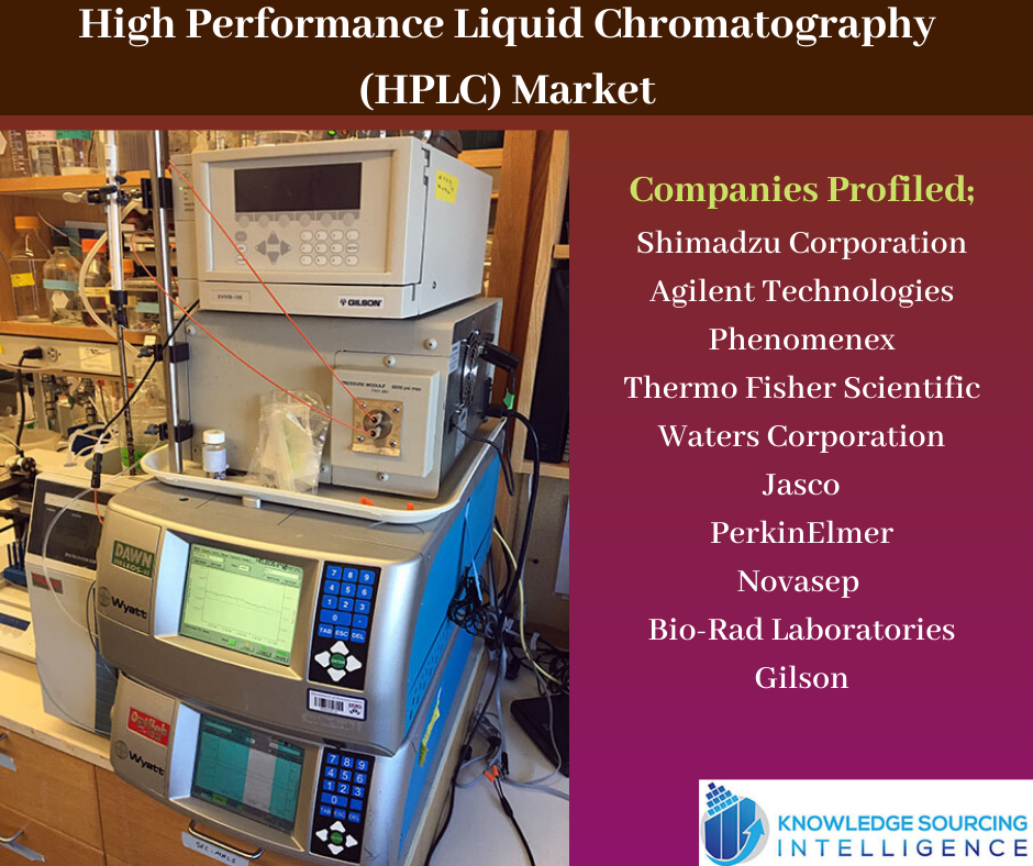 High Performance Liquid Chromatography Hplc Market Analysis By Knowledge Sourcing Intelligence Developed Economy High Performance Marketing