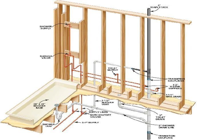 How to install a shower stall in basement design for Basement bathroom ideas plumbing