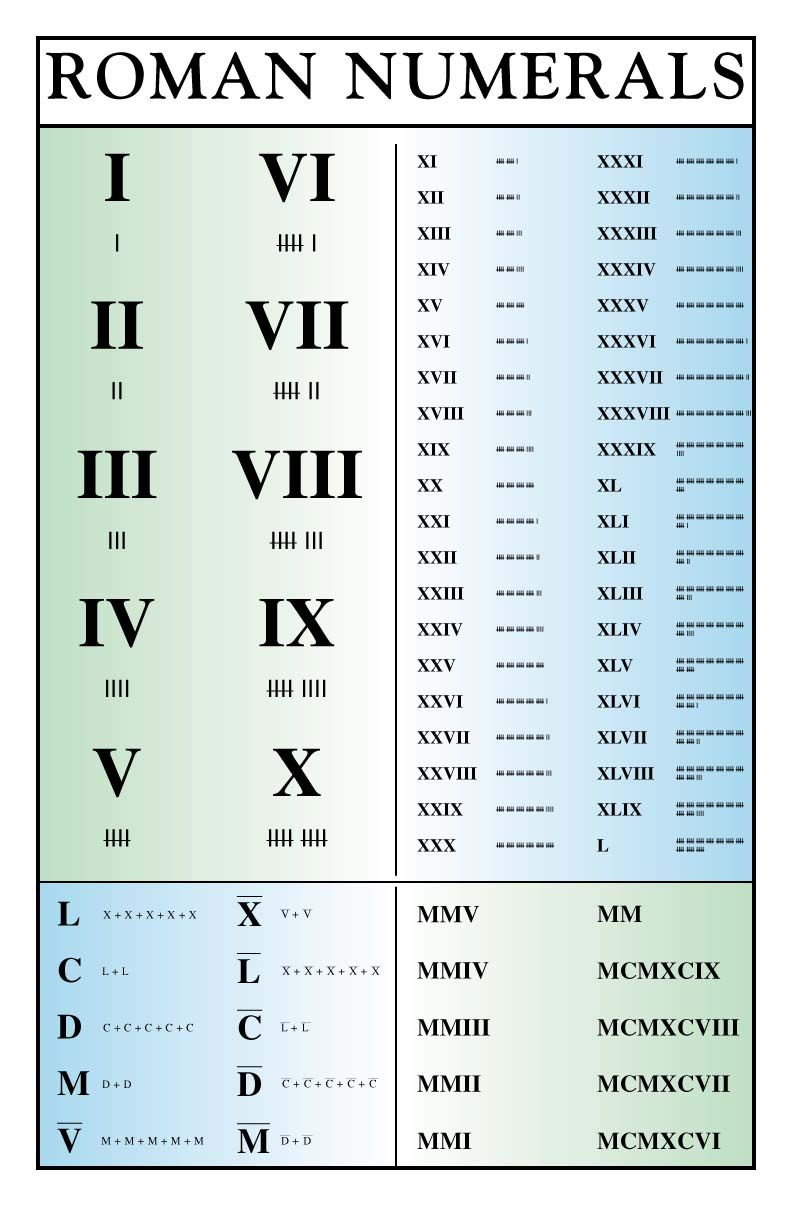 Worksheets Roman Numeral 1-50 i love roman numerals its fascinating interesting pinterest fascinating