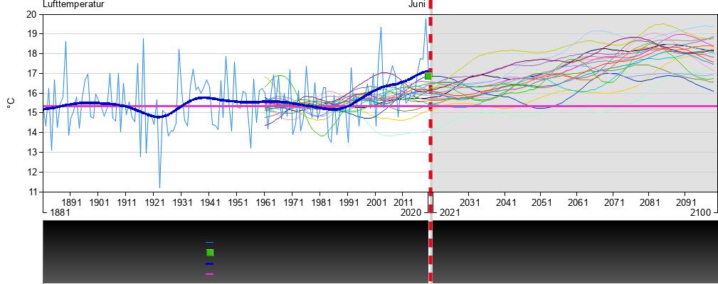 Wetter Und Klima Deutscher Wetterdienst Deutscher Klimaatlas In 2020 Chart Diagram Line Chart