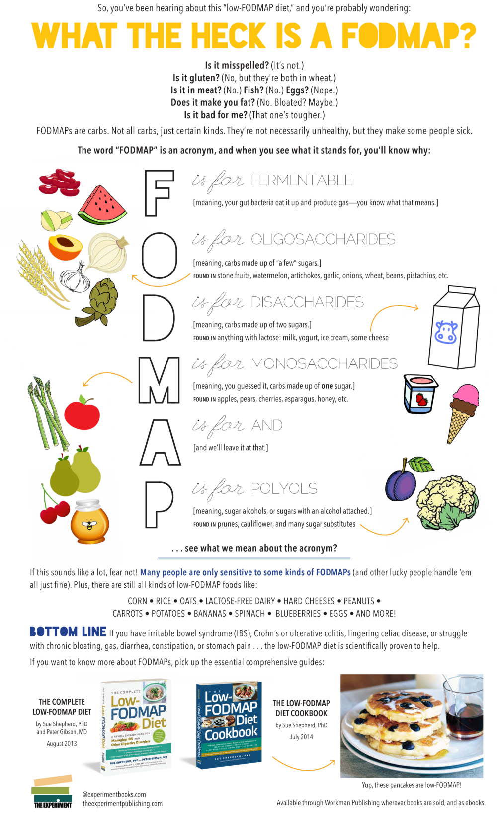 Gluten free dieters who still have symptoms might benefit from im a little skeptical but it couldnt hurt to try plus i already avoid many of these anyway low fodmap diet guideline for sensitive guts publicscrutiny Choice Image