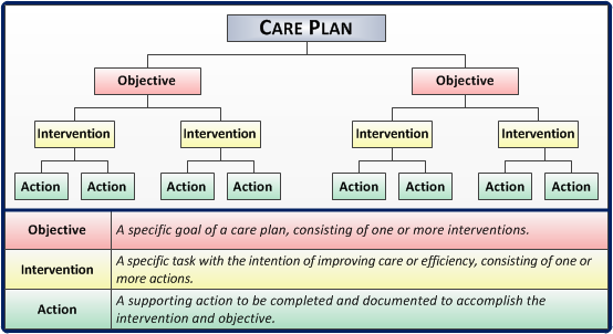 psychology and care plan Psychology counselling treatment notification plan author: comcare subject: psychology counselling keywords: psychology, counselling, treatment, notification, plan.
