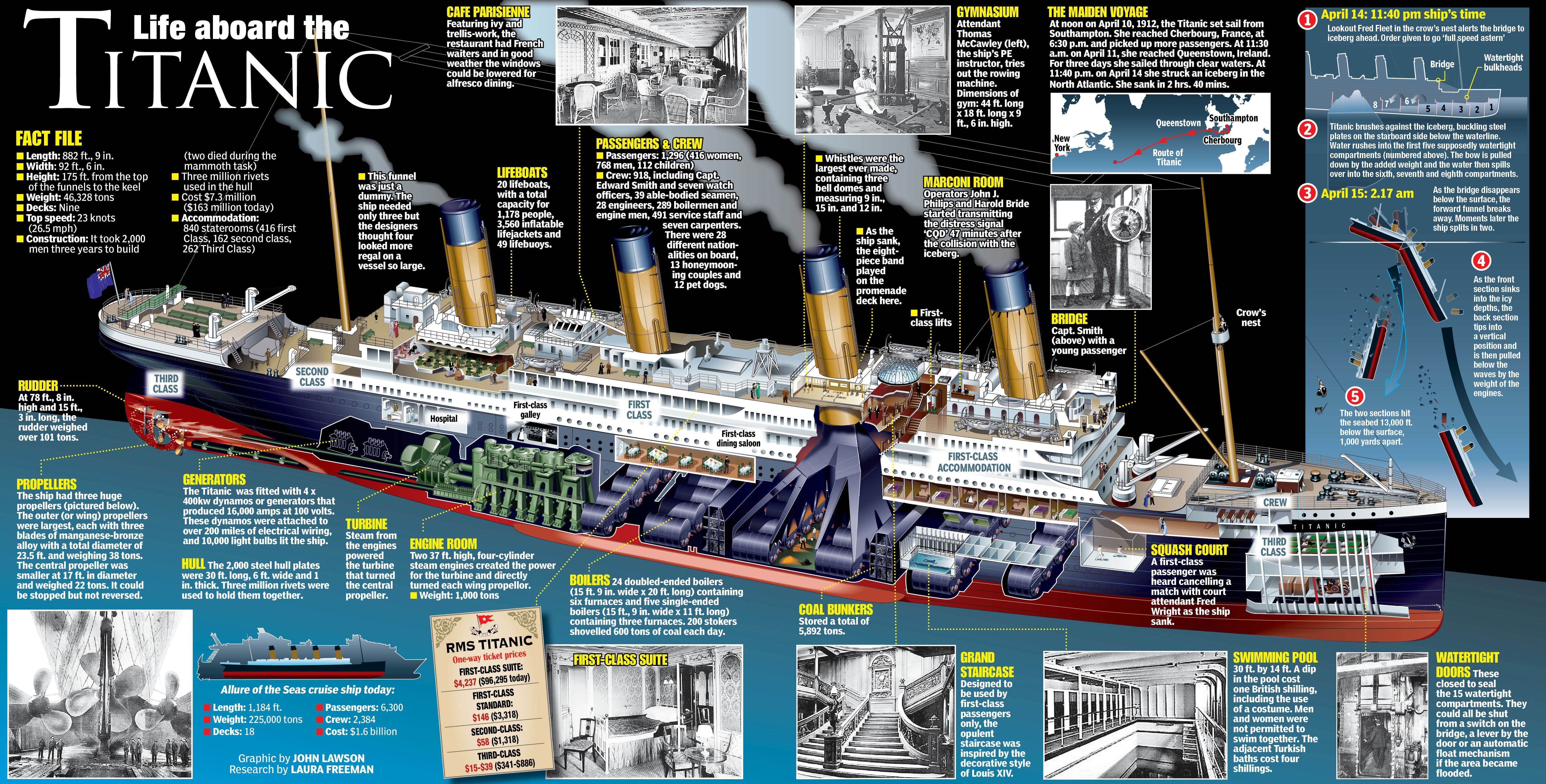 titanic by the numbers Google Search Titanic