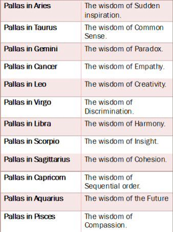 pallas astrology synastry