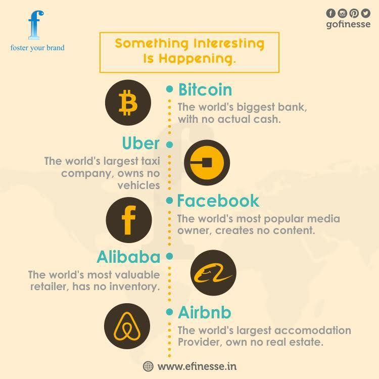 Something #interesting is happening!! #Bitcoins #Uber