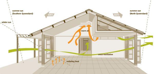 House Styles Info Passive Solar House Plans Passive Solar Design Passive Solar Homes