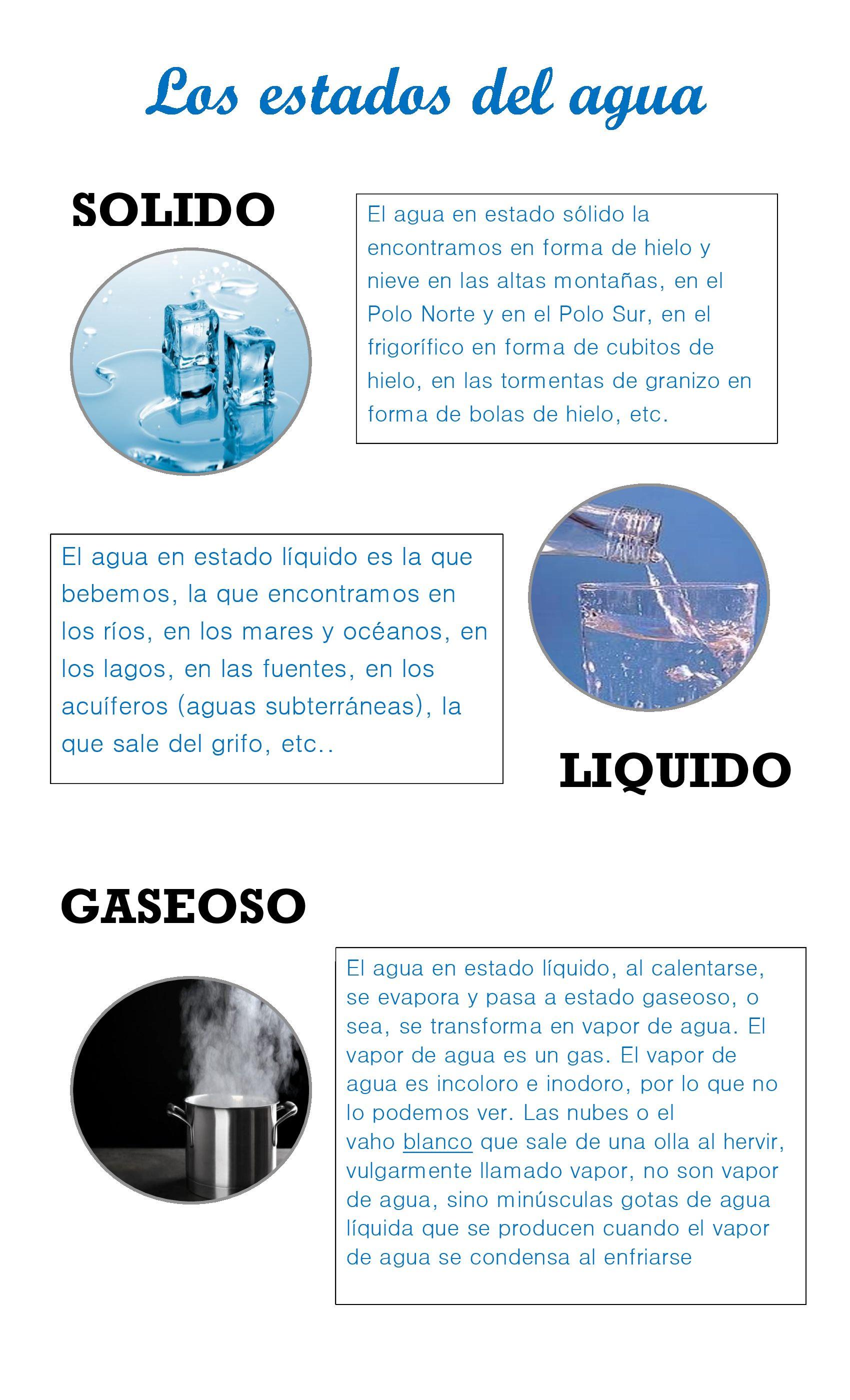 Estados Del Agua Solido Liquido Y Gaseoso Estados Fisicos Del Agua Enseñanza De Química Ciclo Del Agua