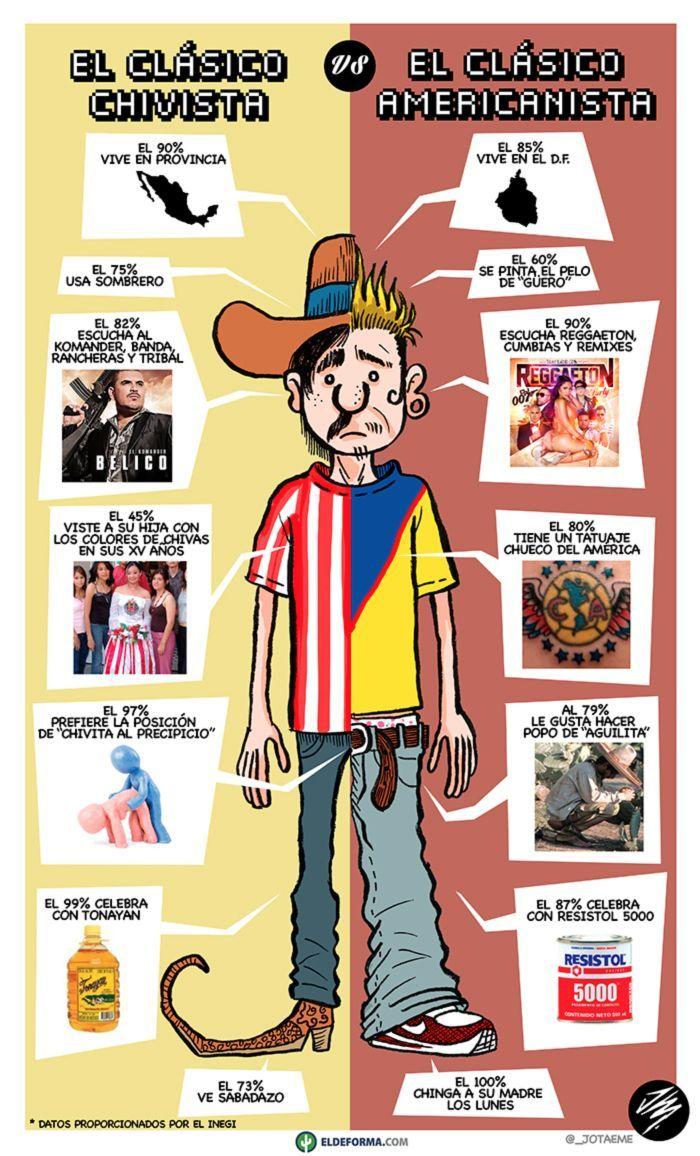 """El """"típico"""" Americanista Vs el """"típico"""" Chivista Memes"""