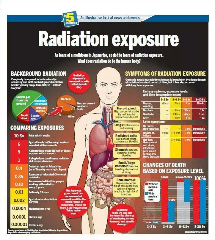 Radiation Exposure Radiation Exposure Nuclear Medicine Radiation Therapy