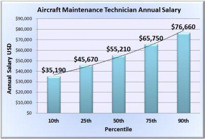 Aircraft Maintenance Technician Salary