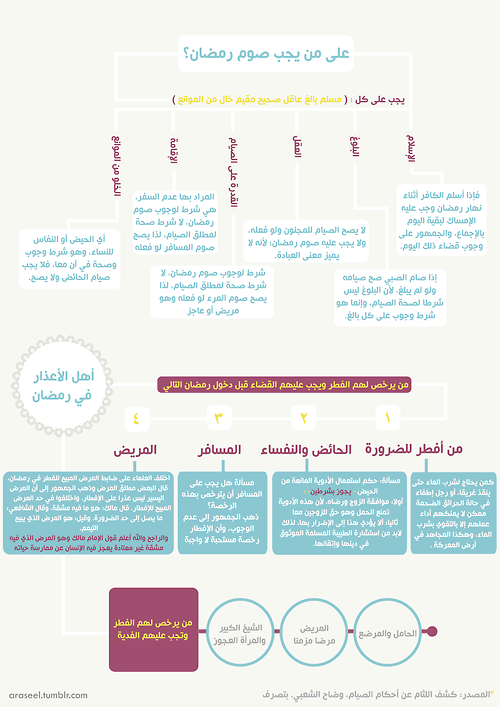 على من يجب صوم رمضان Map Map Screenshot Human