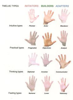 Different Types Of Hands Shapes Google Search Palmistry Palm