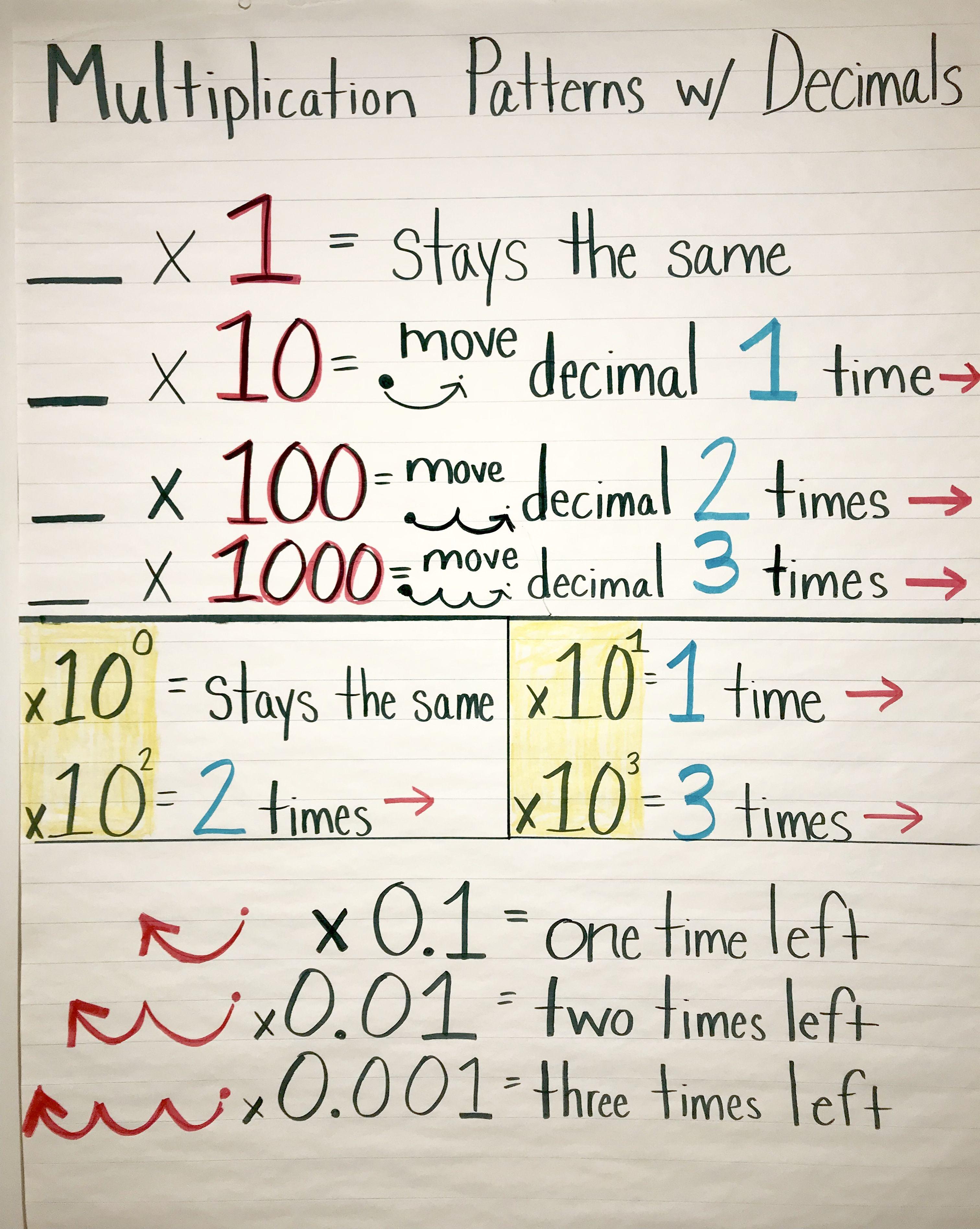 Multiplication patterns with decimals   Teaching decimals [ 3791 x 3024 Pixel ]