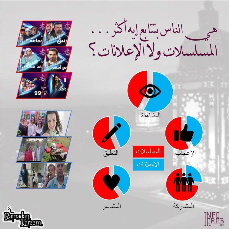 في السباق الكبير بين البرامج الرمضانية والاعلانات حصدت الإعلانات النسبة الأكبر من حجم المشاهدة إلا أن المسلسلات والبرامج تفوقت Ramadan Kareem Ramadan Kareem