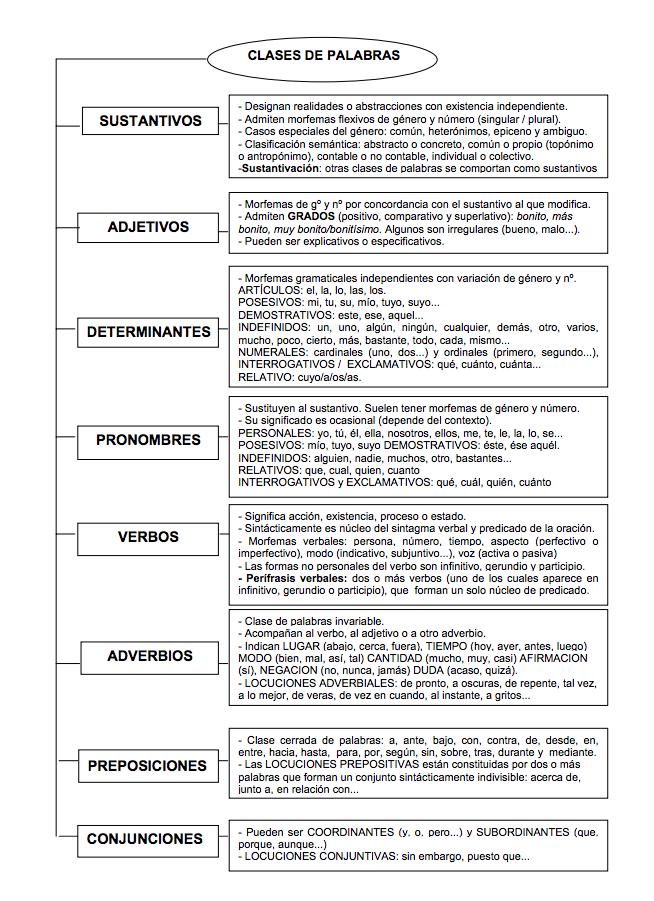 Clases De Palabras Sustantivos Adjetivos Determinantes Etc Sustantivos Adjetivos Y Verbos Adjetivos Ejercicios De Sustantivos