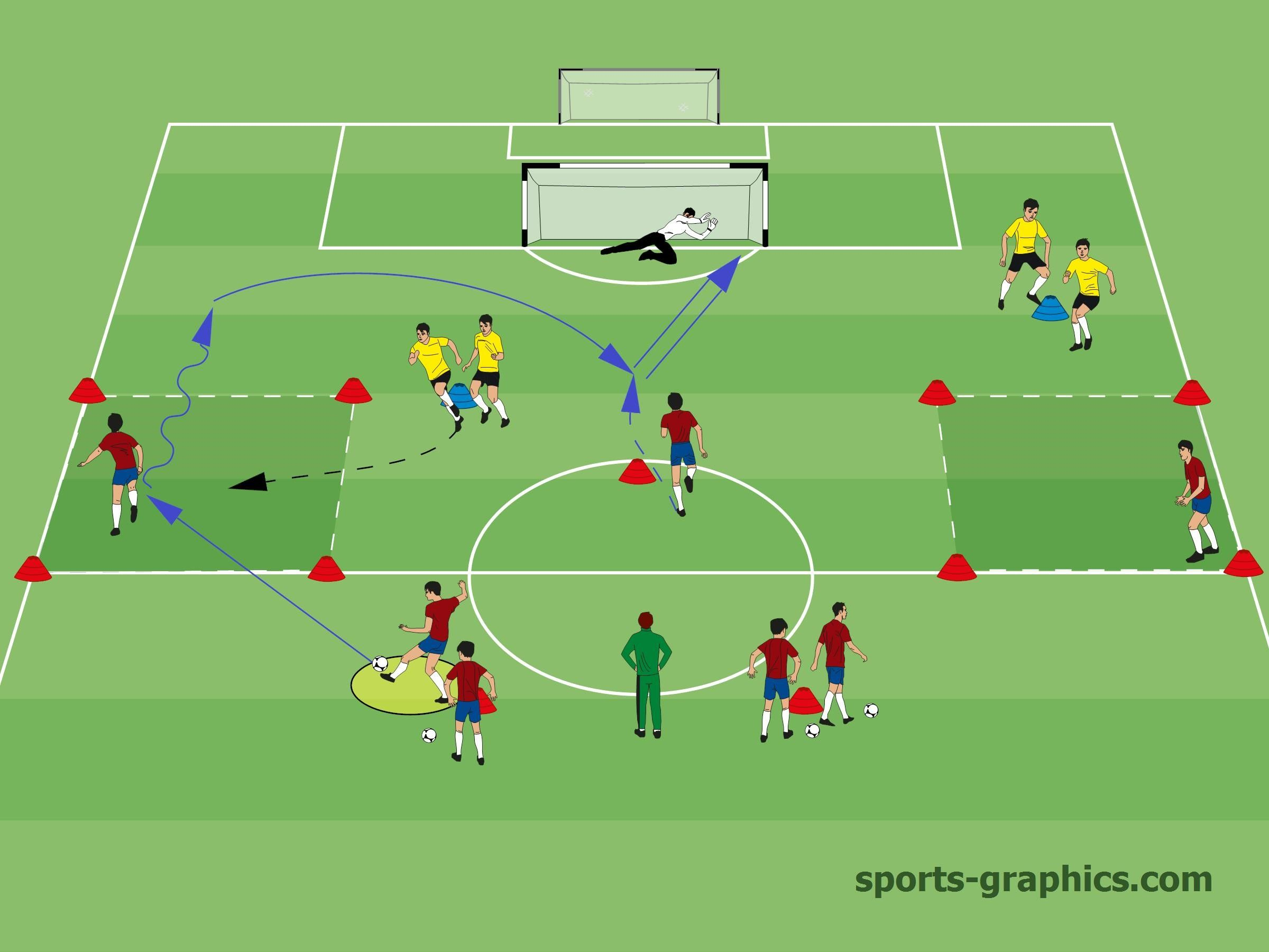 this soccer drill will help you to train the first touch of the wing back the wing back shall quickly r football coaching drills soccer drills soccer training pinterest
