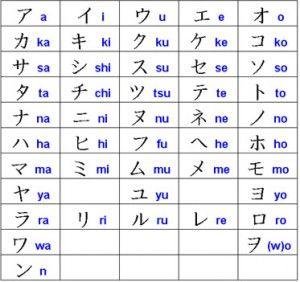 O Alfabeto Japones Hiragana Katakana E Kanji Com Imagens
