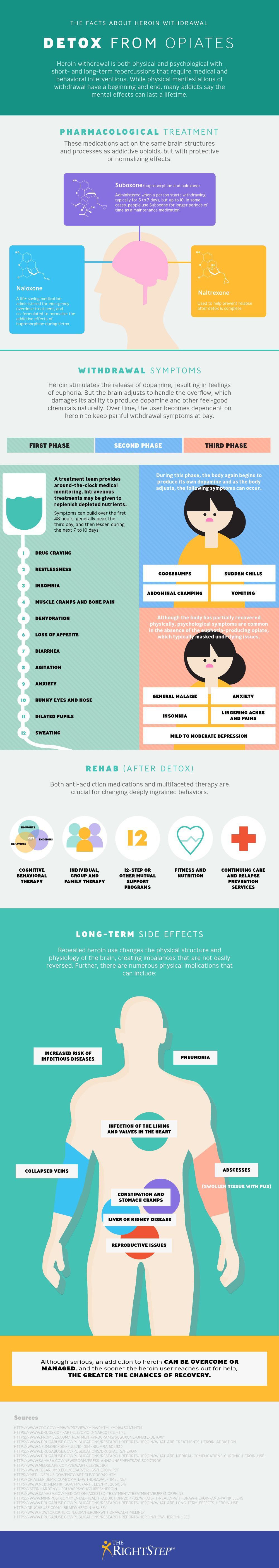 Heroin Detox & Opioid Withdrawal #Infographic