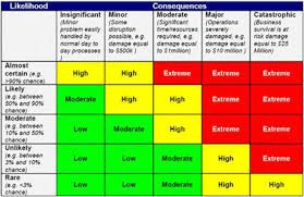 Captivating Image Result For Risk Assessment Template