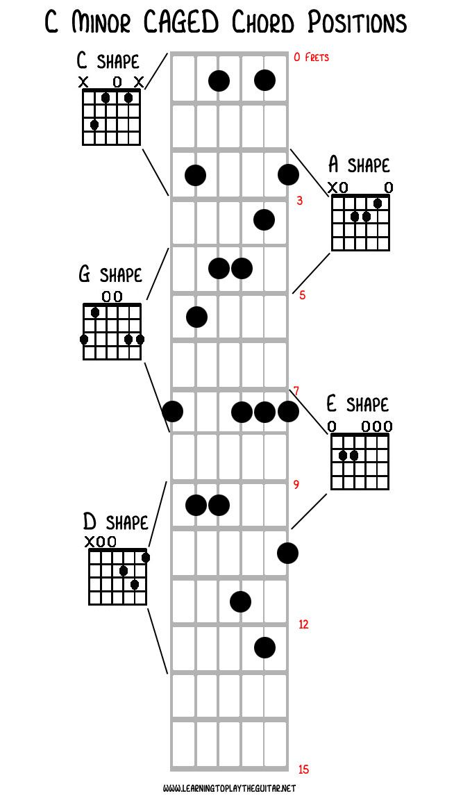 Caged Chord Shapes For C Minor Poster In 2018 Pinterest Guitar