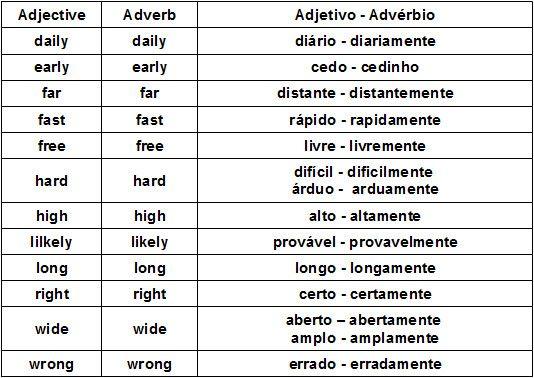 Adverbs O Que Sao Classificacao Usos Exemplos Com Imagens