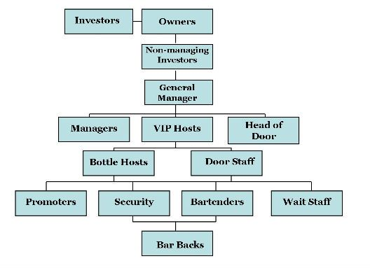 Restaurant Kitchen Hierarchy the eater guide to nightclub staff hierarchy