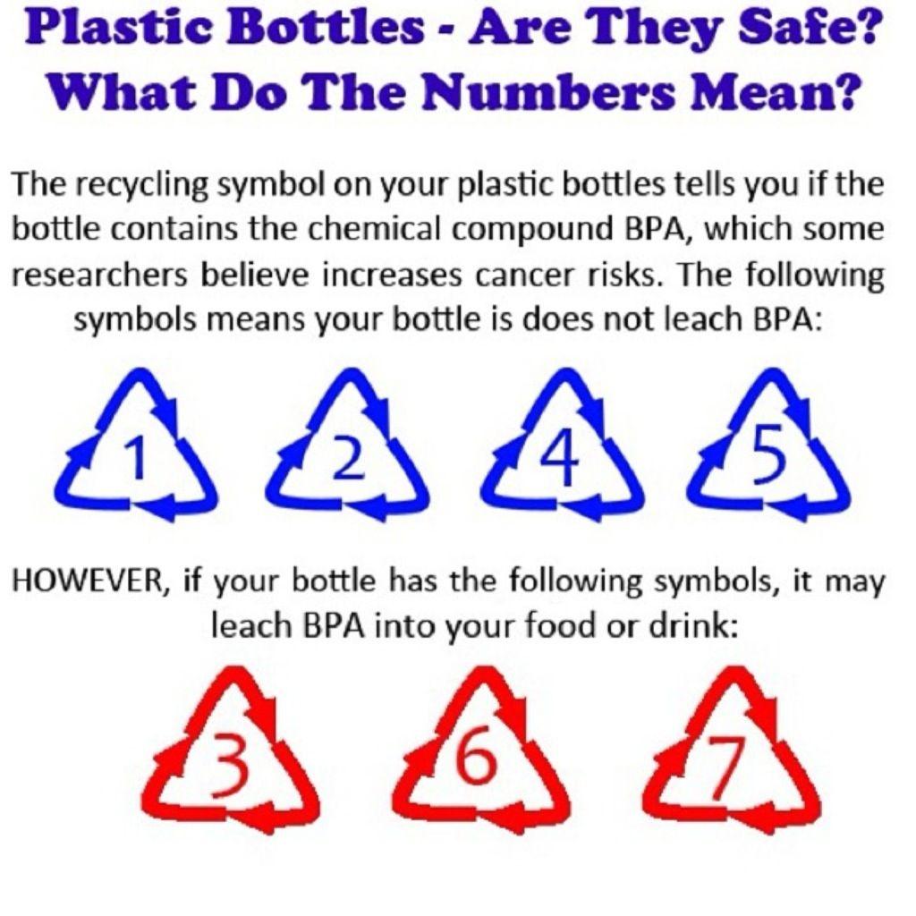 Bpa Free Plastics Health Info Pcos And Diabetes Recycle Symbol