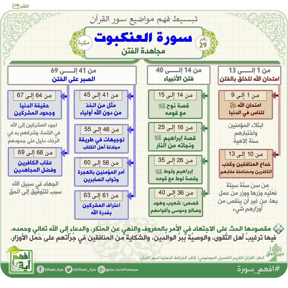 اذكر الله On Twitter Quran Tafseer Quran Recitation Quran Book