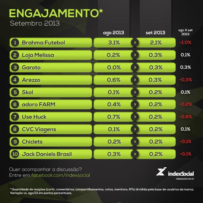 Ranking: engajamento das marcas em social cai em setembro.