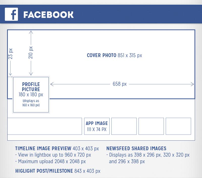 Размер картинки для группы в фейсбуке