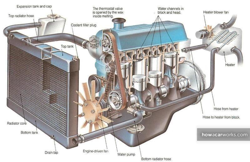 How An Engine Cooling System Works Car Radiator Car Engine
