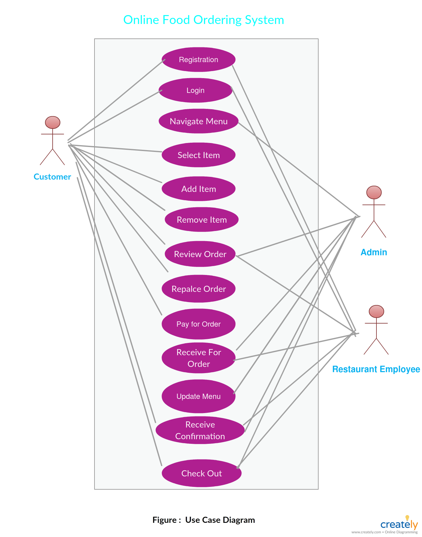 er diagram for online food ordering system a entity relationship diagram showing food ordering system ideal for restaurant chains who delivery food  [ 1371 x 1746 Pixel ]