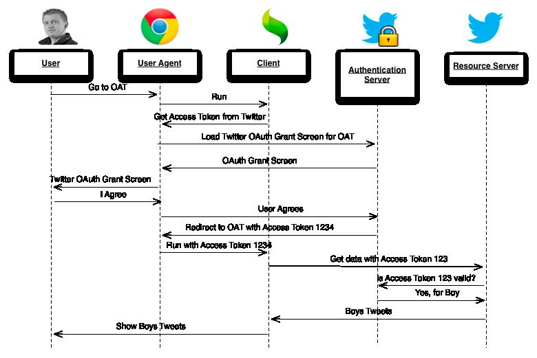 oauth2 sequence-diagram | Cheatsheet | Sequence diagram, Diagram