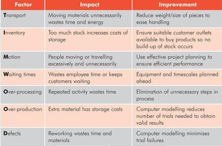 Not Found Process Improvement Continuity Improve