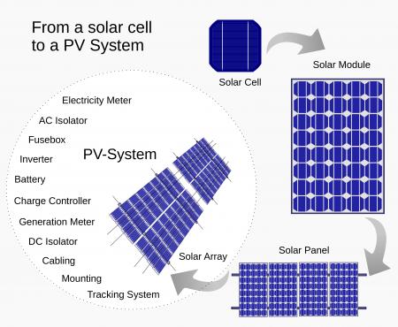 How Do Solar Panels Work Solar Panel Guide Solar Panels Pv System Solar Power Panels
