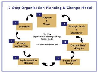 Organizational Change Management Plan Example  Google Search
