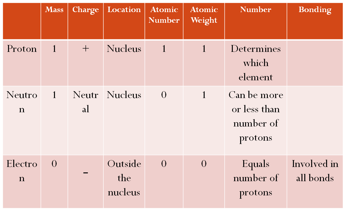 Essential Information About Atomic Structure Chart  Tutoring