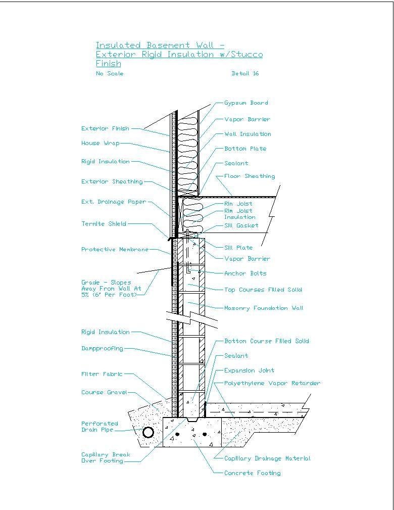 Rigid Insulation Basement Walls